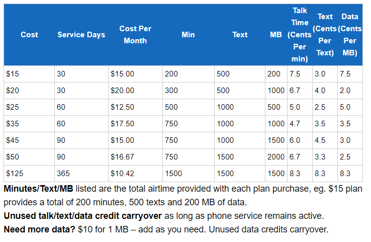 Tracfone Smartphone Only Plans Airtime and Cost Chart